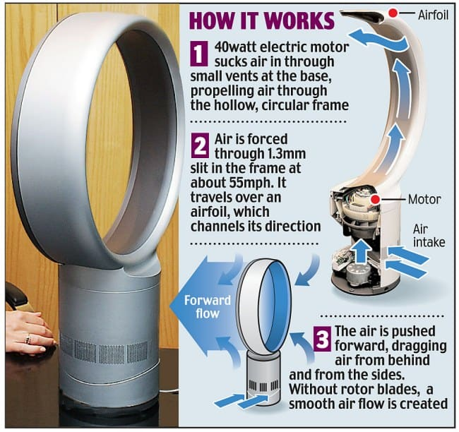 How Dyson Air Multiplier works #fan #fans #whatfans #dyson