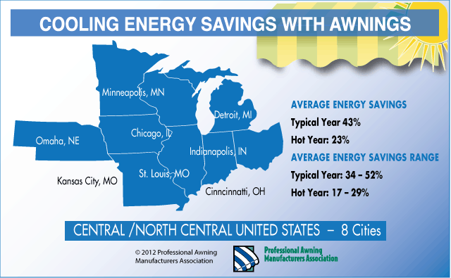 Cooling Energy savings with awnings