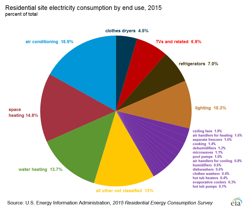 Residential-electricity-use-types-2015-PH[1]