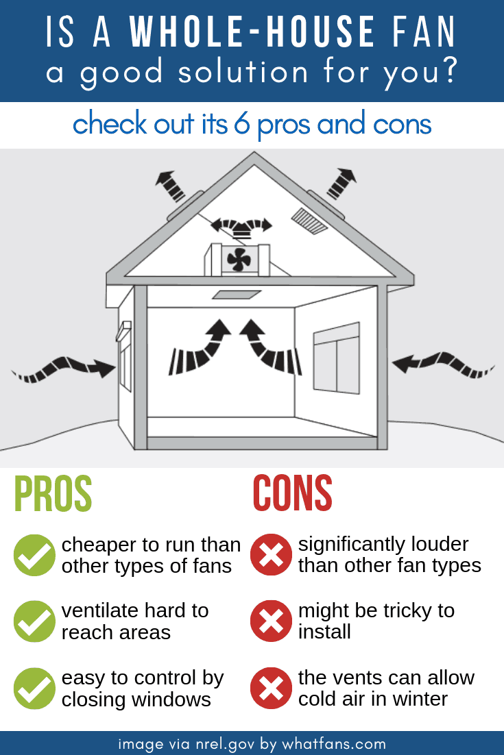 Whole-house fan pros and cons infographic