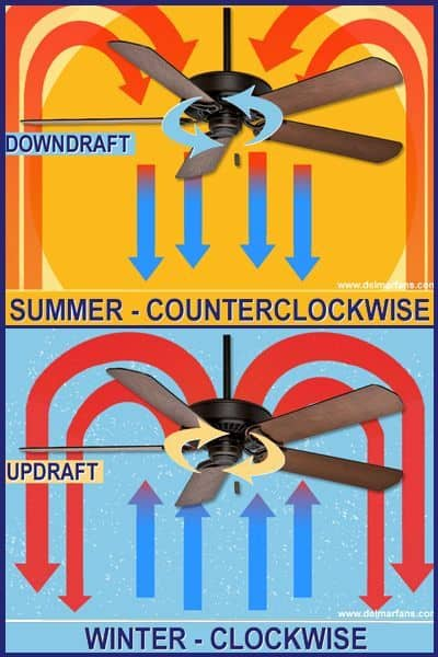 A diagram showing how to set up a ceiling fan in summer and winter #fan #fans #whatfans #energysaving #savingmoney #summertips #energysavingtips #coolingtips