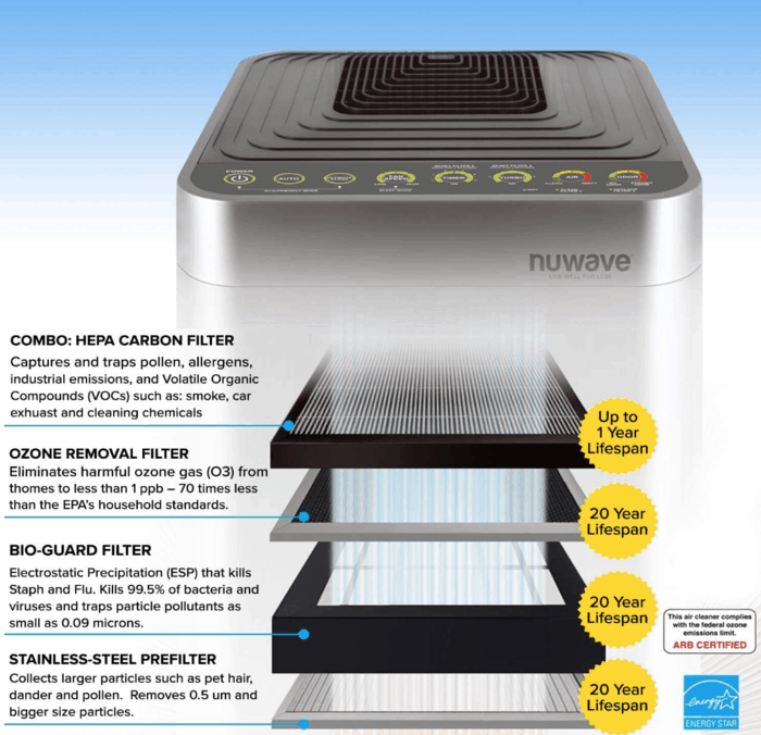 NuWave OxyPure Air Purifier Features